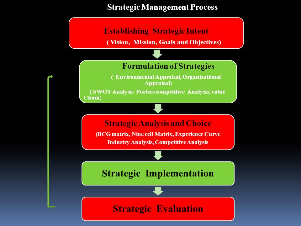 strategic contexts and terminology role of strategy missions visions strategic intent objectives goa Strategic intent the foundation for the strategic management is laid by the hierarchy of strategic intent the concept of strategic intent makes clear what an organisation stands for harvard business review, 1989 described the concept in its infancy hamed and prahalad coined the term strategic intent.