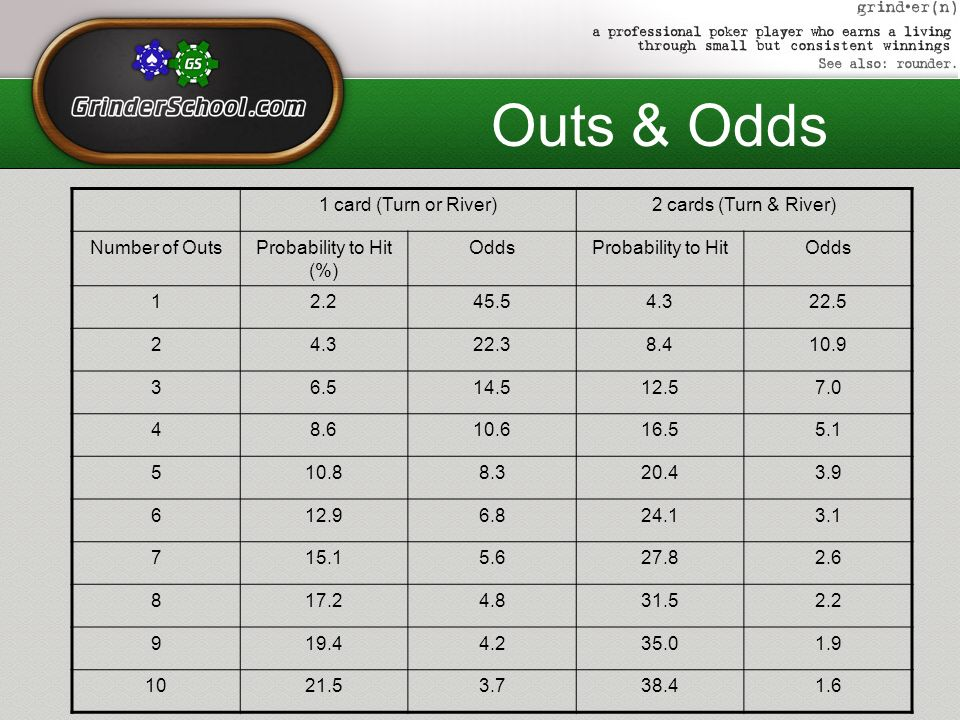 Outs Odds 1 Card Turn Or River 2 Cards Turn River