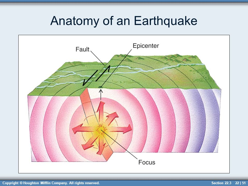 Chapter 22 Structural Geology Sections Ppt Download