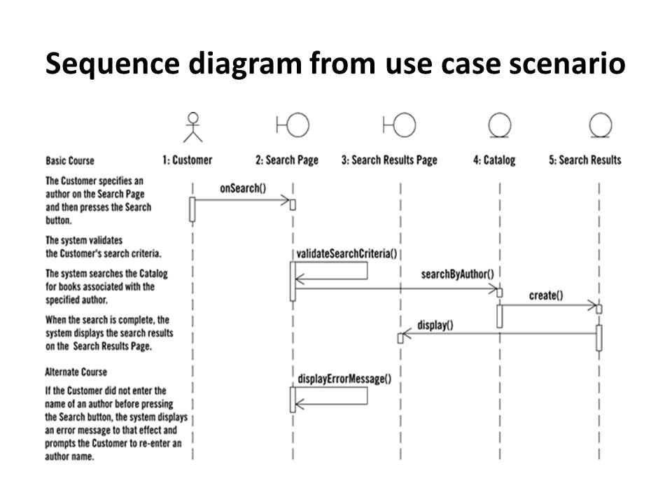 Sequence diagram tutorial ppt video online download 12 sequence ccuart Choice Image