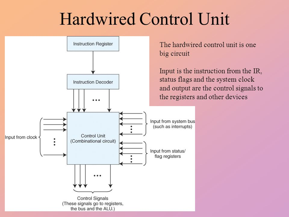 Block Diagram Hardwired Control Unit   Wiring Diagram