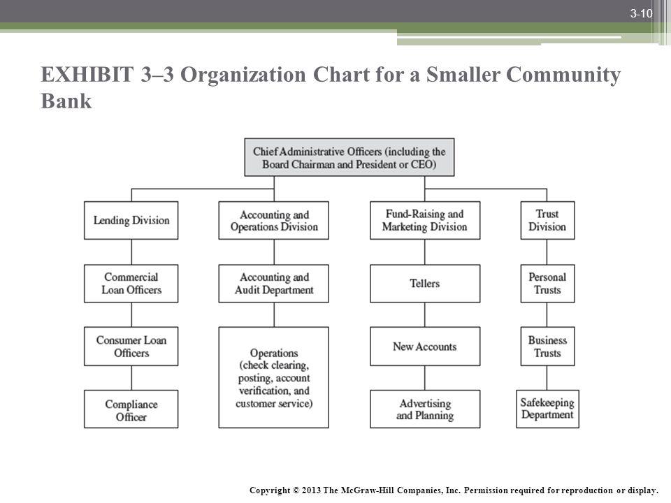 Community Bank Organizational Chart