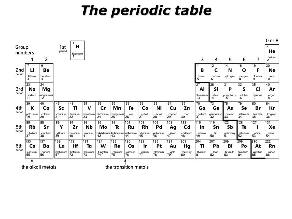 Btec chemistry 1 lesson 1 group 1 metals ppt download btec chemistry 1 lesson 1 group 1 metals urtaz Gallery