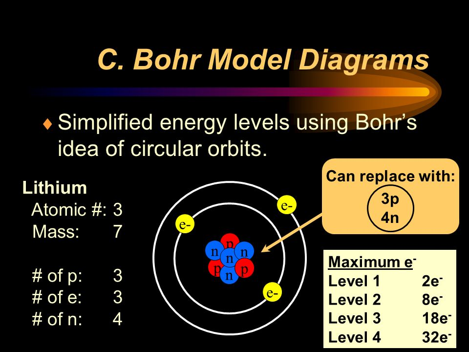 C. Bohr Model Diagrams Simplified energy levels using Bohr's idea of circular orbits. Can replace with: