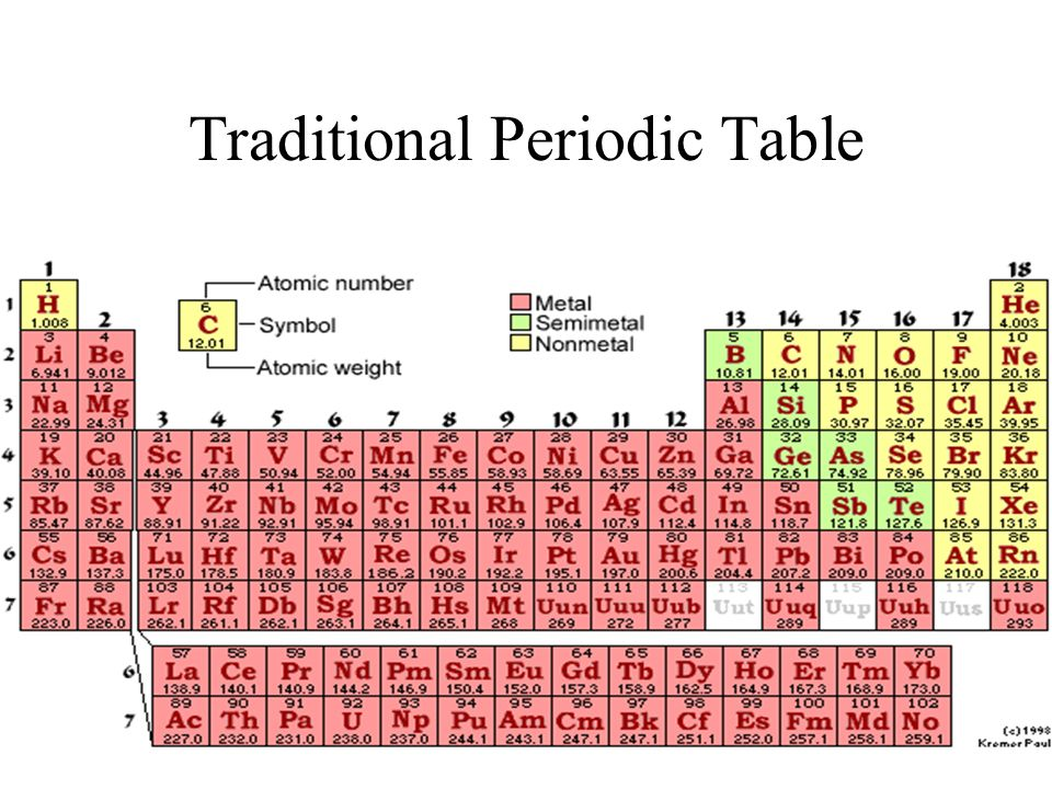 Atoms and the periodic table chapter three ppt video online download los alamos national laboratorys chemistry division presents a periodic table of the elements traditional periodic table traditional periodic table urtaz Image collections
