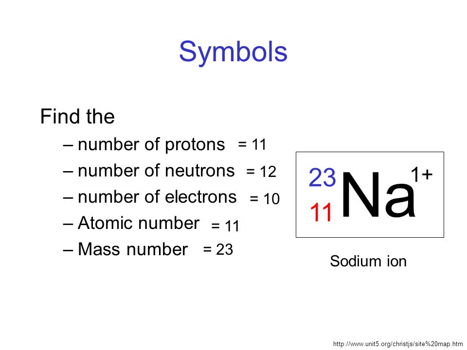The mass number of an atom is equal to the number of