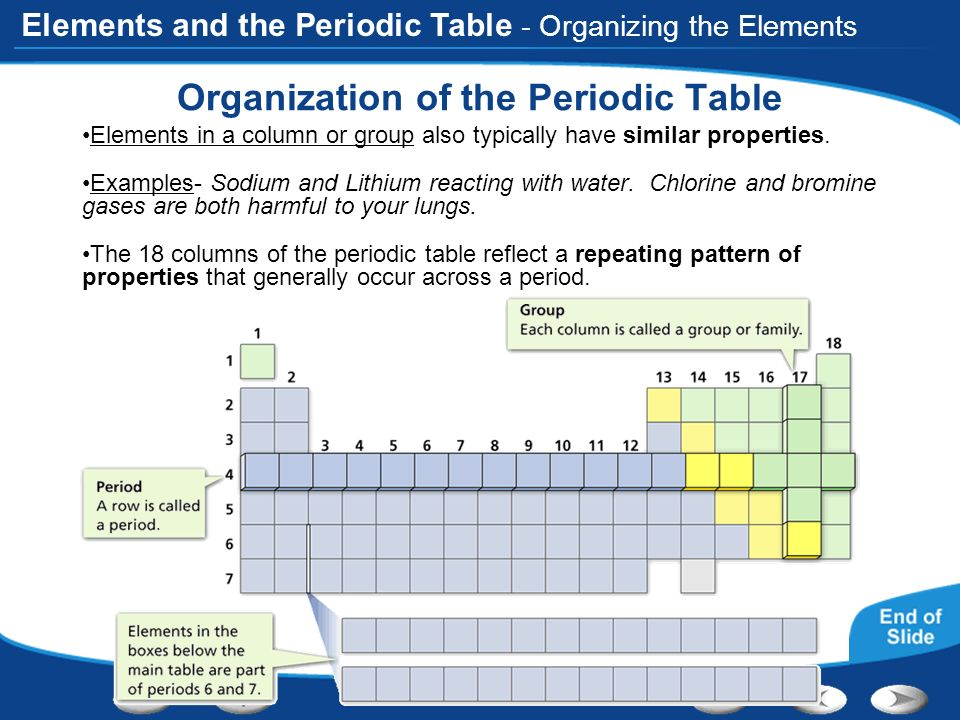 Table of contents introduction to atoms organizing the elements 44 organization of the periodic table urtaz Choice Image