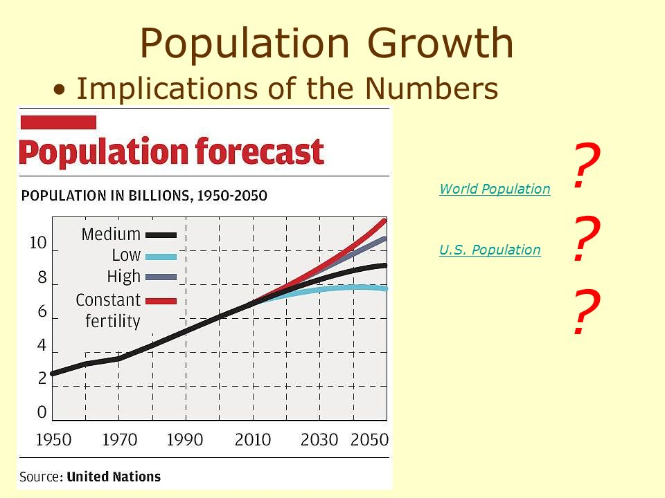 Population Growth Implications of the Numbers Population clock