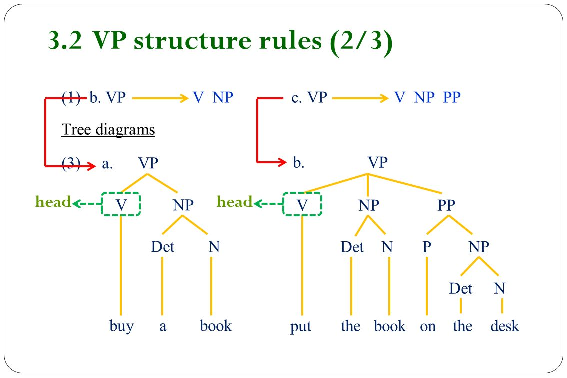 Chapter 5 syntax ppt video online download 30 32 ccuart Image collections
