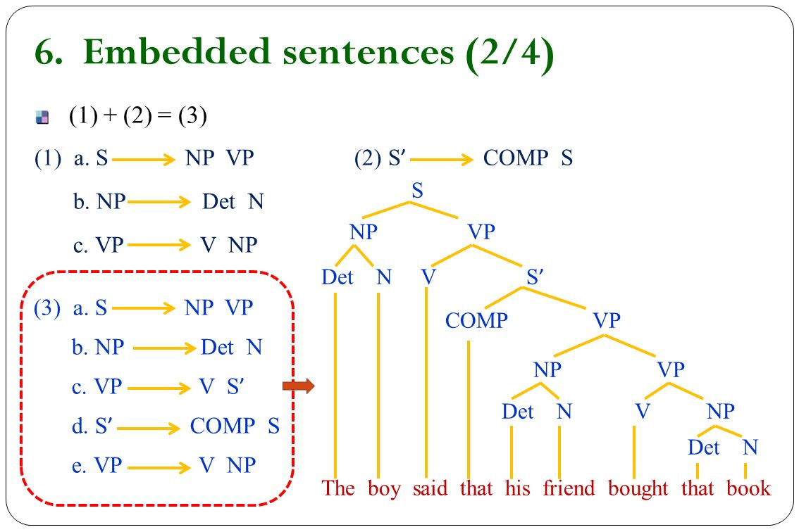 Chapter 5 syntax ppt video online download embedded sentences 24 ccuart Image collections