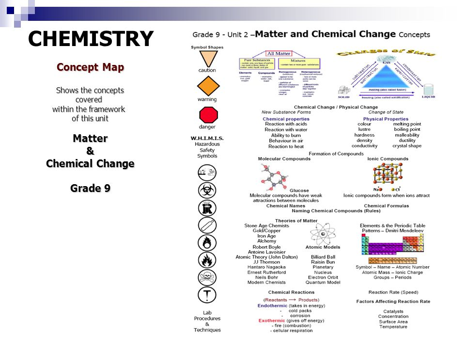 Matter chemical change ppt download chemistry concept map matter chemical change grade 9 urtaz Choice Image