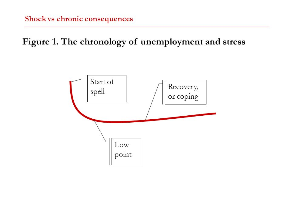 Figure 1. The chronology of unemployment and stress
