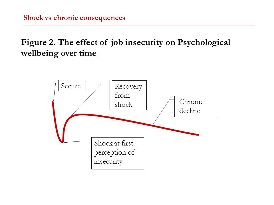 Shock vs chronic consequences