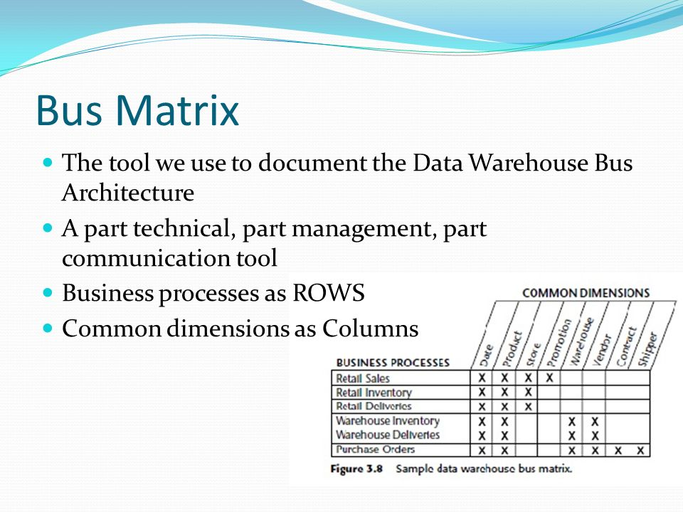 Business Intelligence Ppt Video Online Download. Bus Matrix The Tool We Use To Document Data Warehouse Itecture A Part. Wiring. Data Warehouse Bus Architecture Diagram At Scoala.co