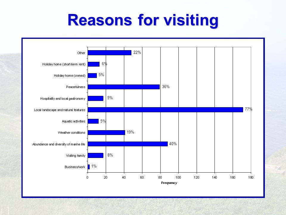 Reasons for visiting 1% 8% 40% 19% 5% 77% 36% 6% 22%