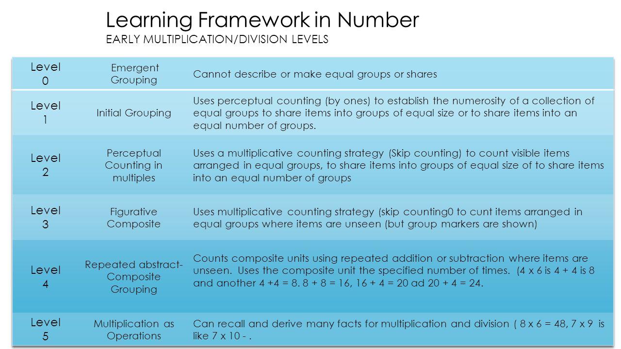 Instructional Leadership Math Cadre Kindergarten - 5th Grade - ppt ...