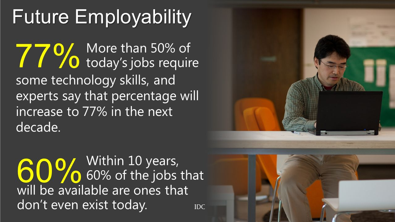 77% 60% Future Employability More than 50% of today's jobs require