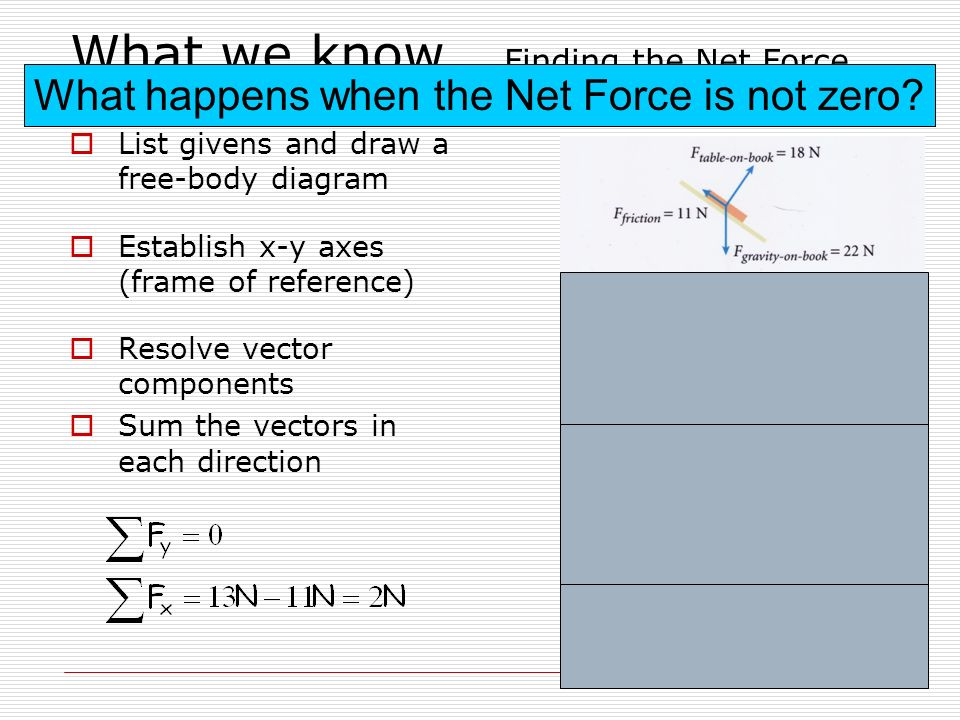 What we know… Finding the Net Force…