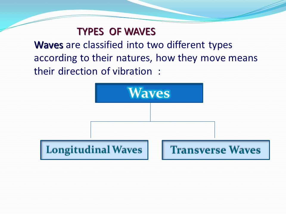 TYPES OF WAVES Waves are classified into two different types according to their natures, how they move means their direction of vibration :