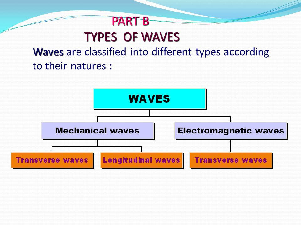 PART B TYPES OF WAVES Waves are classified into different types according to their natures :