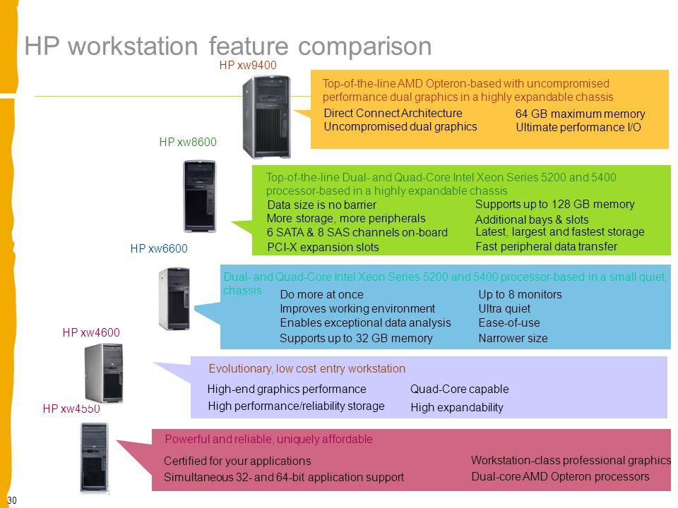 Presentation Title Optimizarea infrastructurii de clienti IT HP