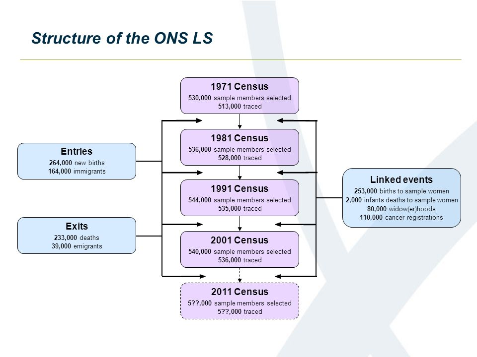 Structure of the ONS LS 1971 Census 1981 Census Entries Linked events