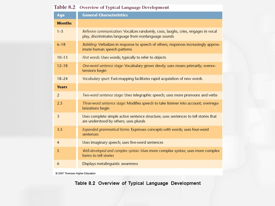 Chapter 8: Language and Thought - ppt download