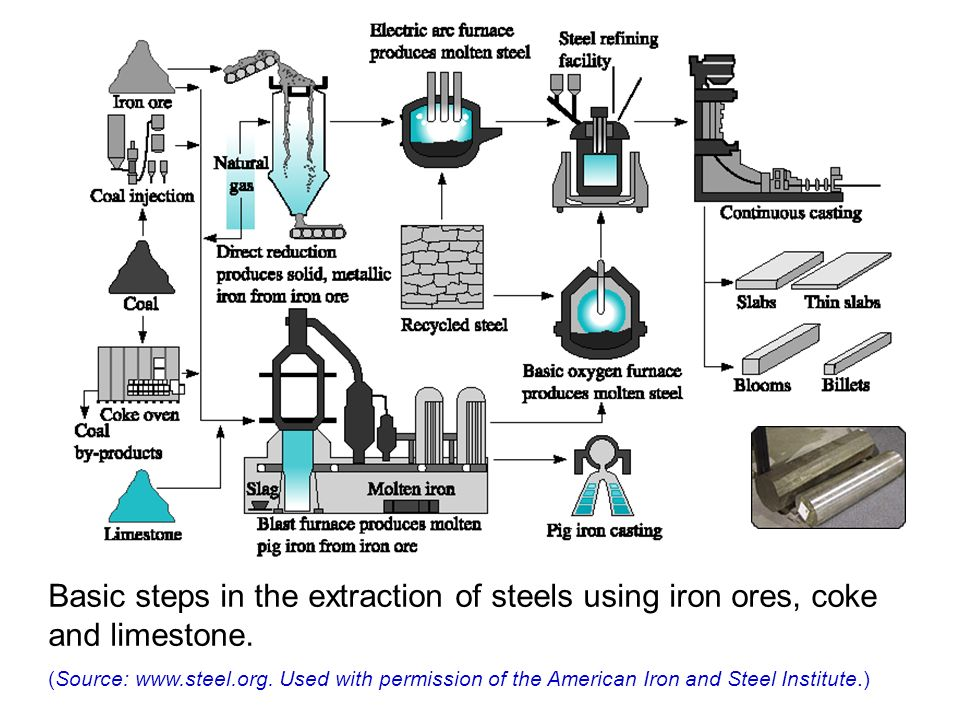 methods of extraction of metals from ores pdf