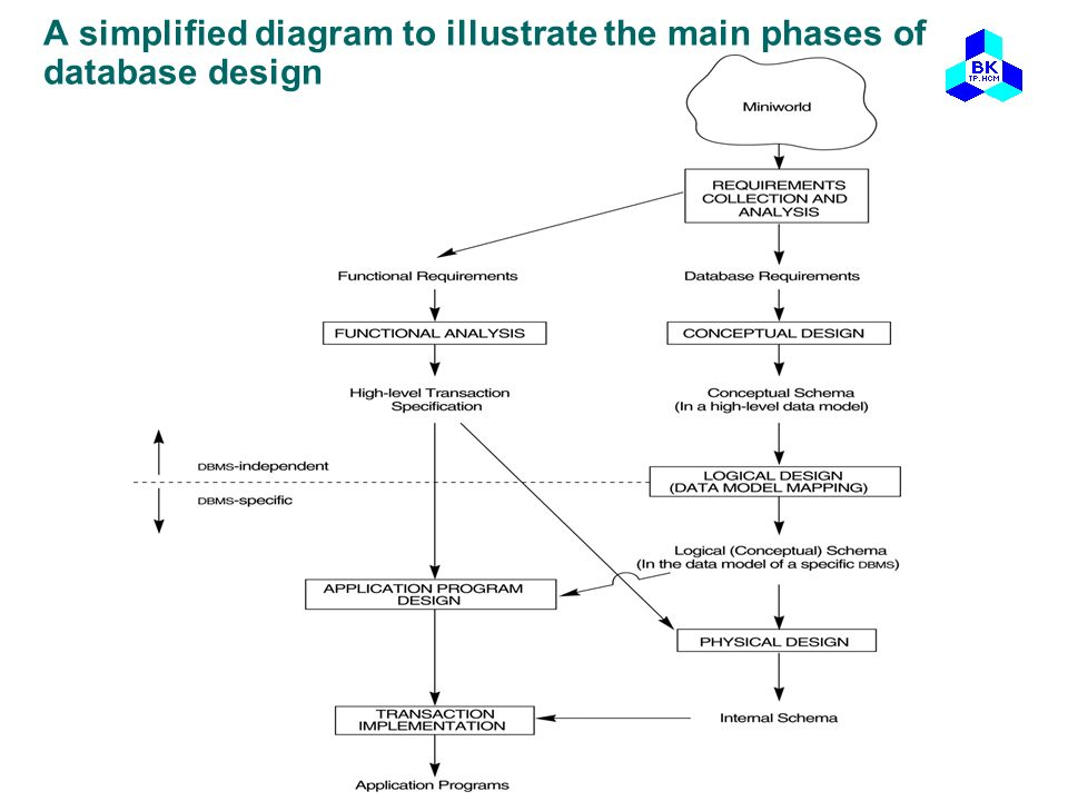 A simplified diagram to illustrate the main phases of database design