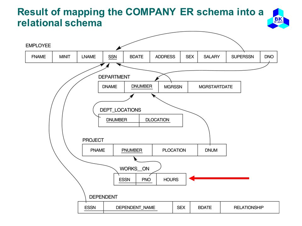 Result of mapping the COMPANY ER schema into a relational schema