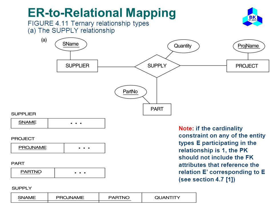 ER-to-Relational Mapping FIGURE 4