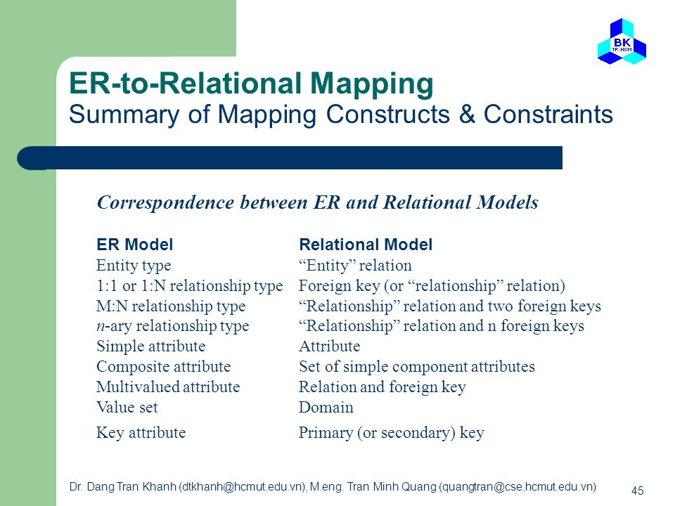 ER-to-Relational Mapping Summary of Mapping Constructs & Constraints