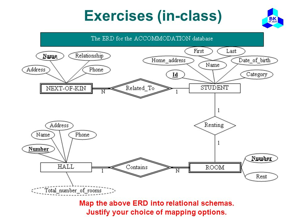 Exercises (in-class) Map the above ERD into relational schemas.