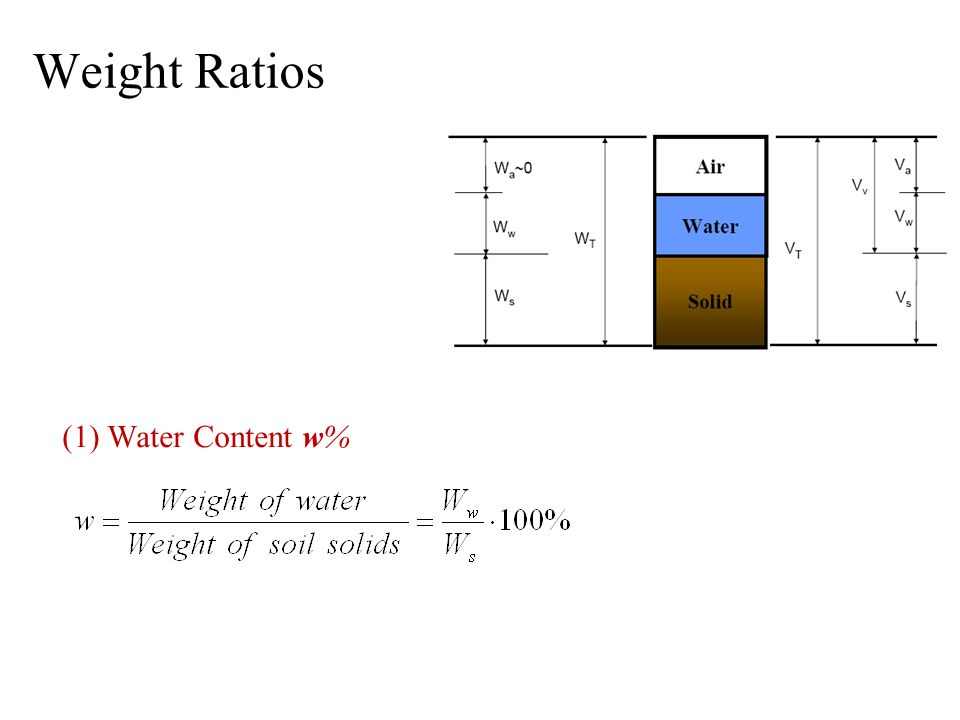 Weight Ratios (1) Water Content w% M:Mega