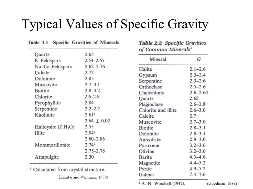 Typical Values of Specific Gravity