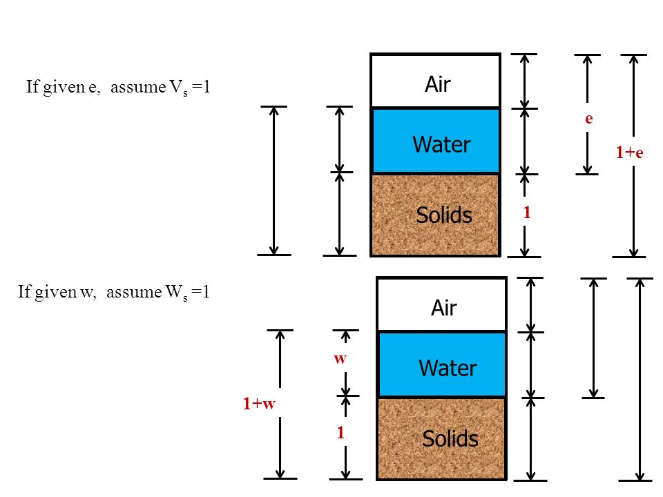 Air Water Solids Air Water Solids If given e, assume Vs =1 e 1+e 1