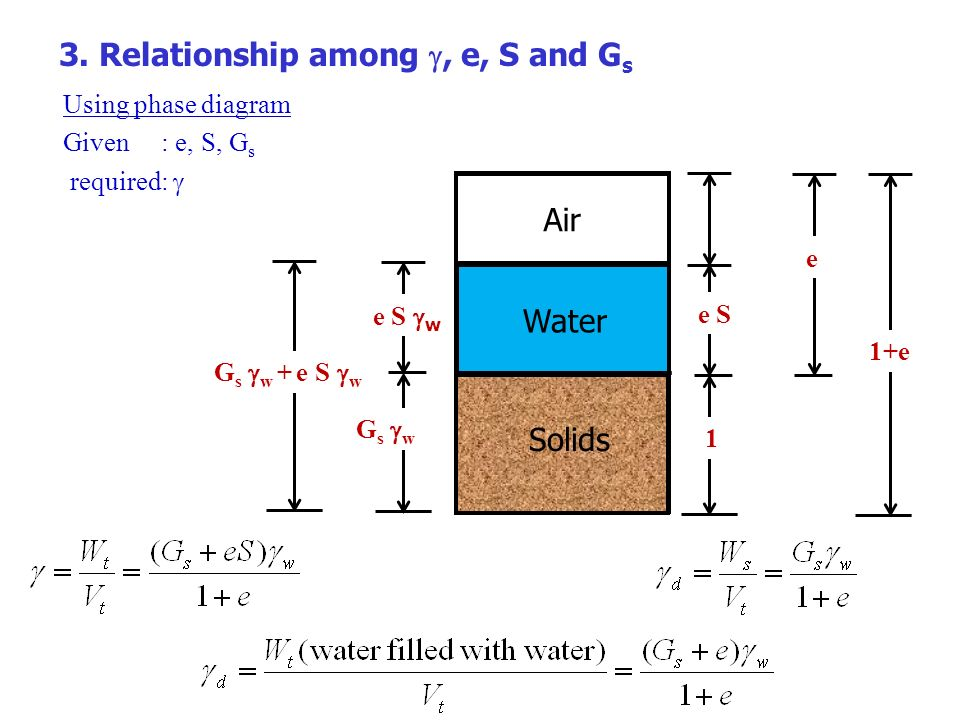 3. Relationship among g, e, S and Gs