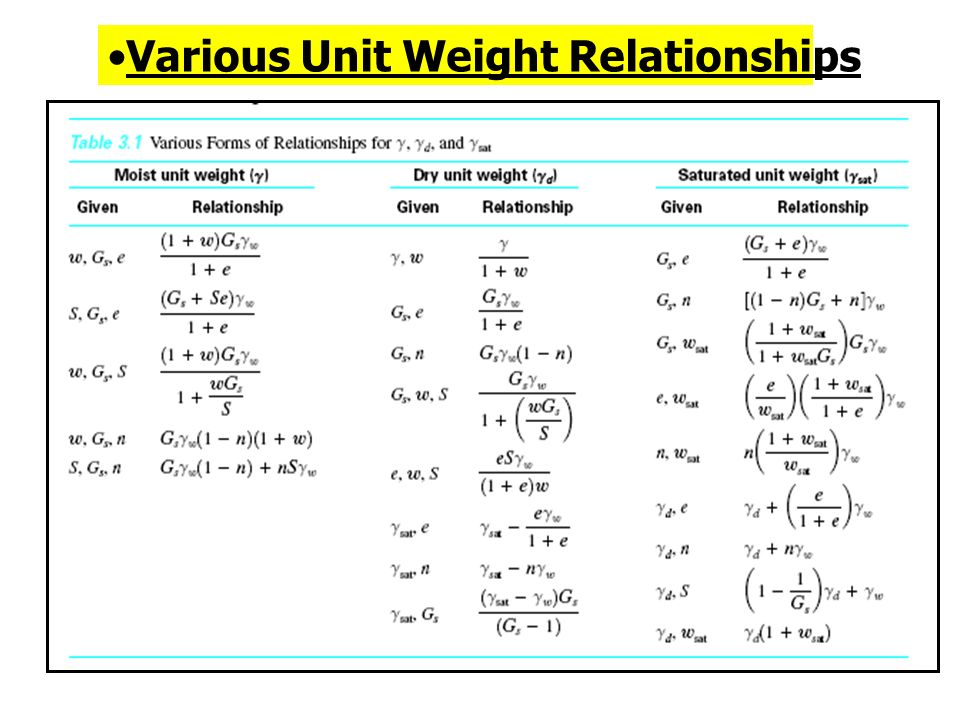 Various Unit Weight Relationships