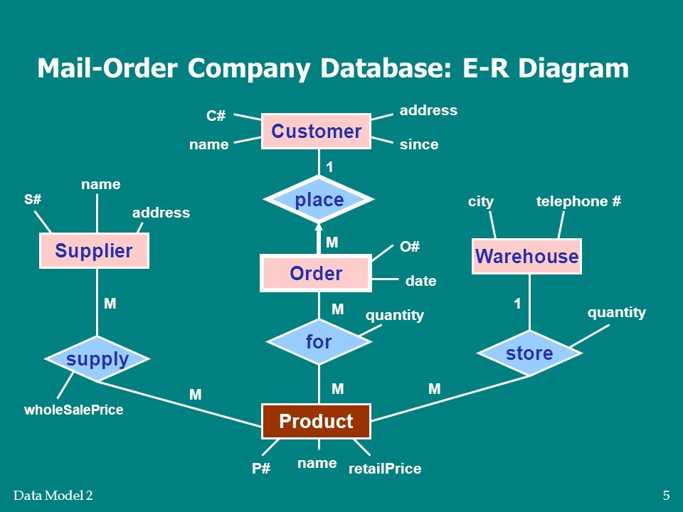 e r diagram for marketing With the database model diagram template, you can create a new model or reverse engineer an existing database into a model by using either the relational or object relational modeling concepts  create a database model (also known as entity relationship diagram) create a database model (also known as entity relationship diagram.