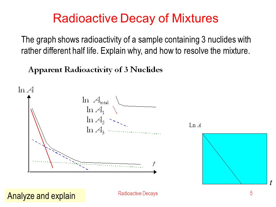 define radioactive dating biology