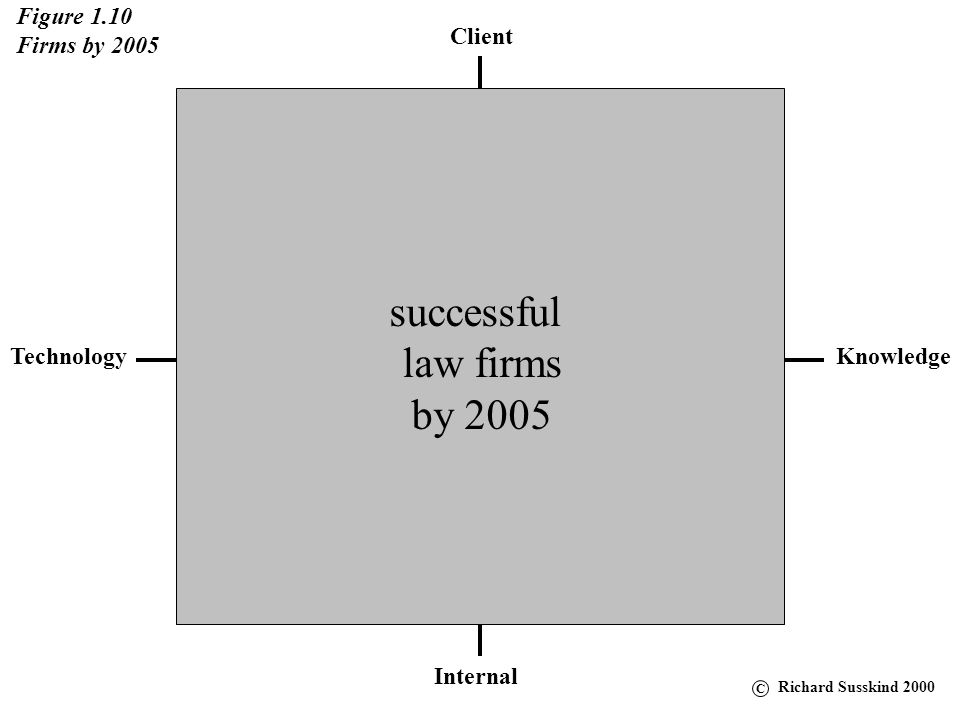 successful law firms by 2005 Figure 1.10 Firms by 2005 Client