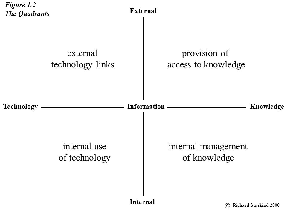 external technology links provision of access to knowledge