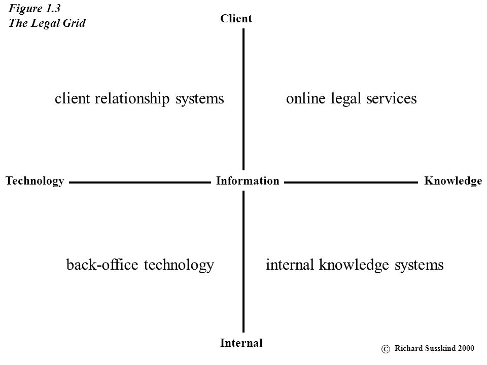 client relationship systems online legal services