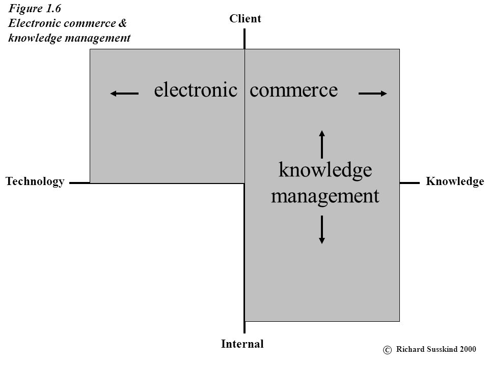 electronic commerce knowledge management Figure 1.6