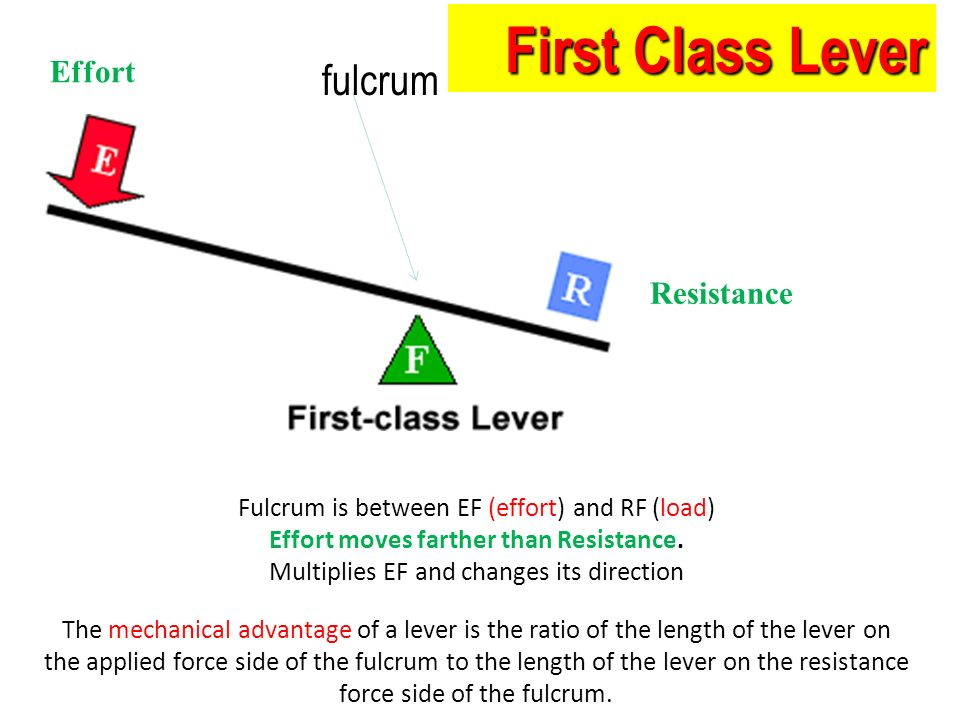 1st Class Lever Diagram With Force Resistant - Electrical Work ...