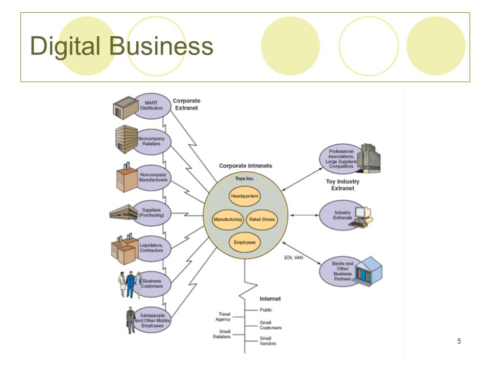 Digital Business Chapter 1