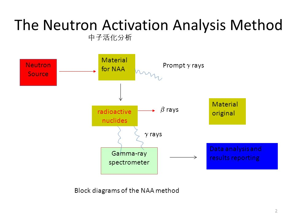 Chapter 9 nuclear analysis methods ppt download the neutron activation analysis method ccuart Choice Image