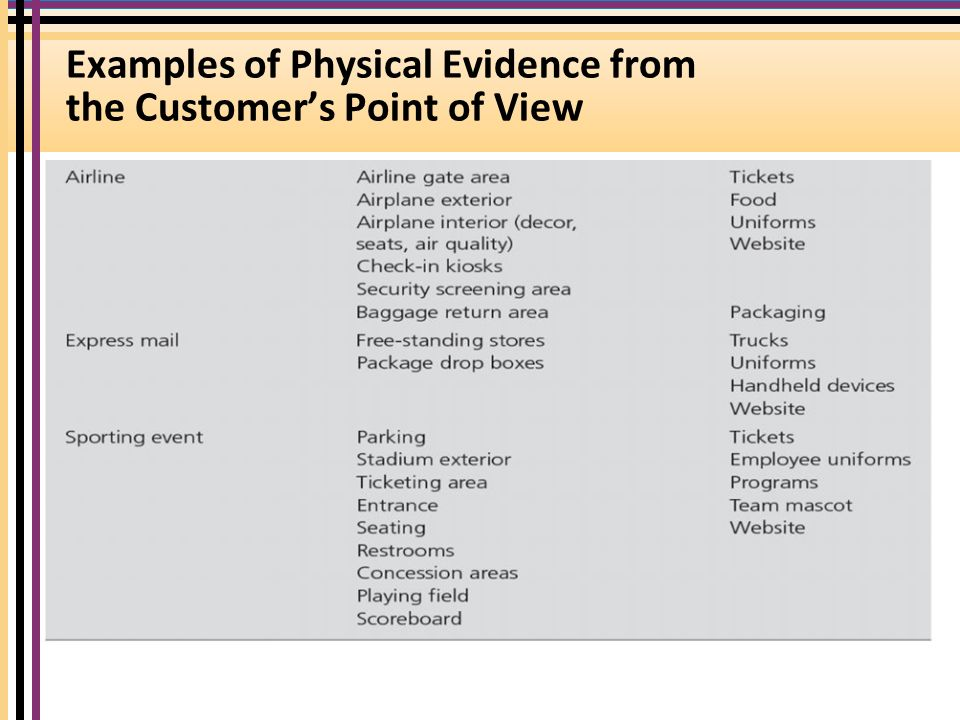 physical evidence in educational services Physical evidence is what attracts your customers first - they will judge your service/product after looking at your physical evidence if this entity is properly implemented, you will garner customer support irrespective of whether your product is up to the expected standards.