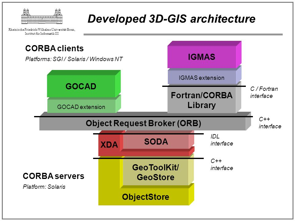 Developed 3D-GIS architecture