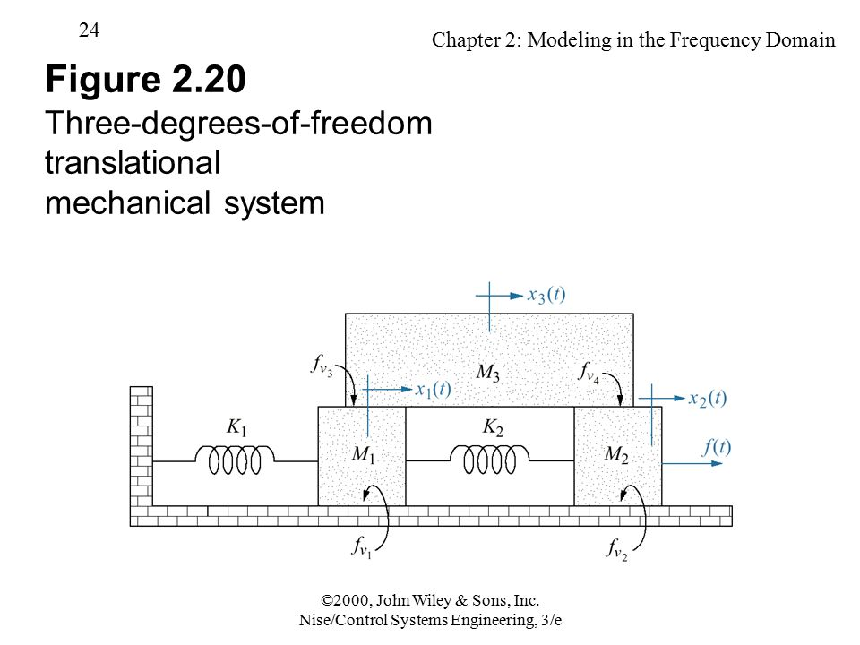 Mathematical modeling of mechanical systems examples